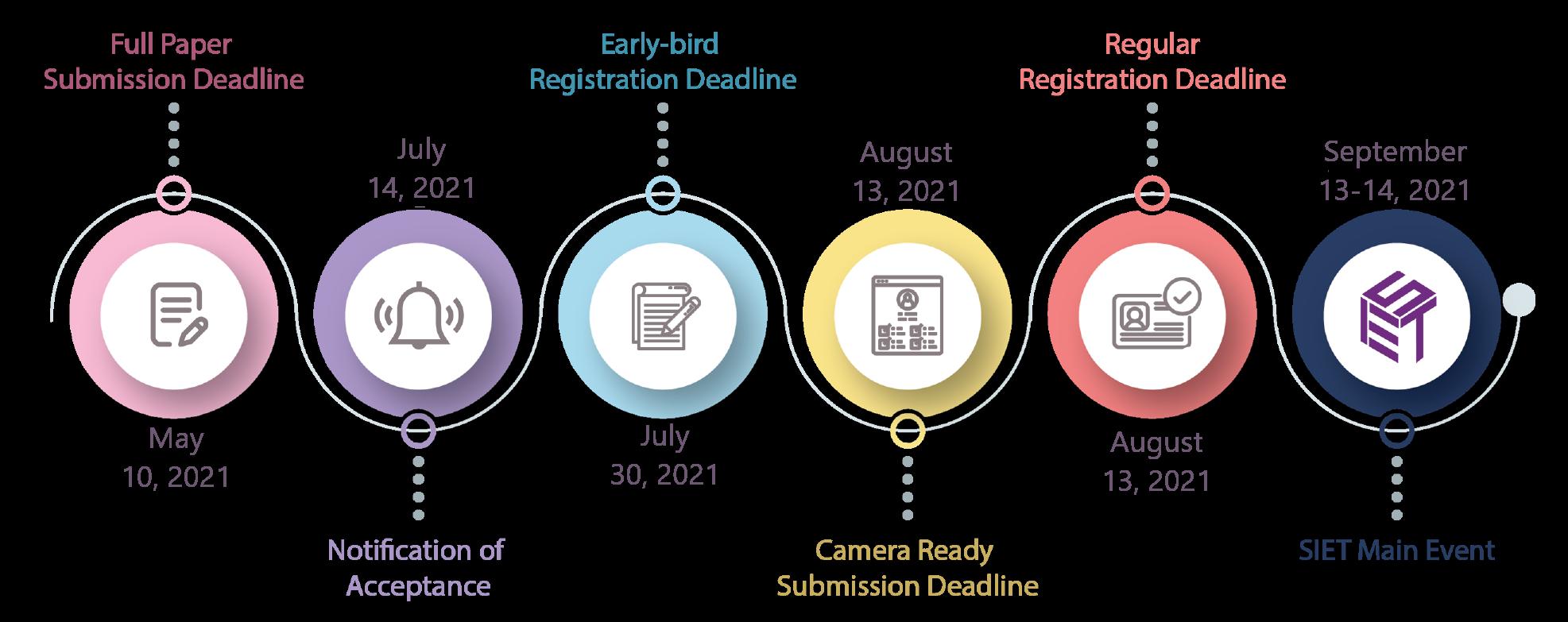 Timeline SIET 2021
